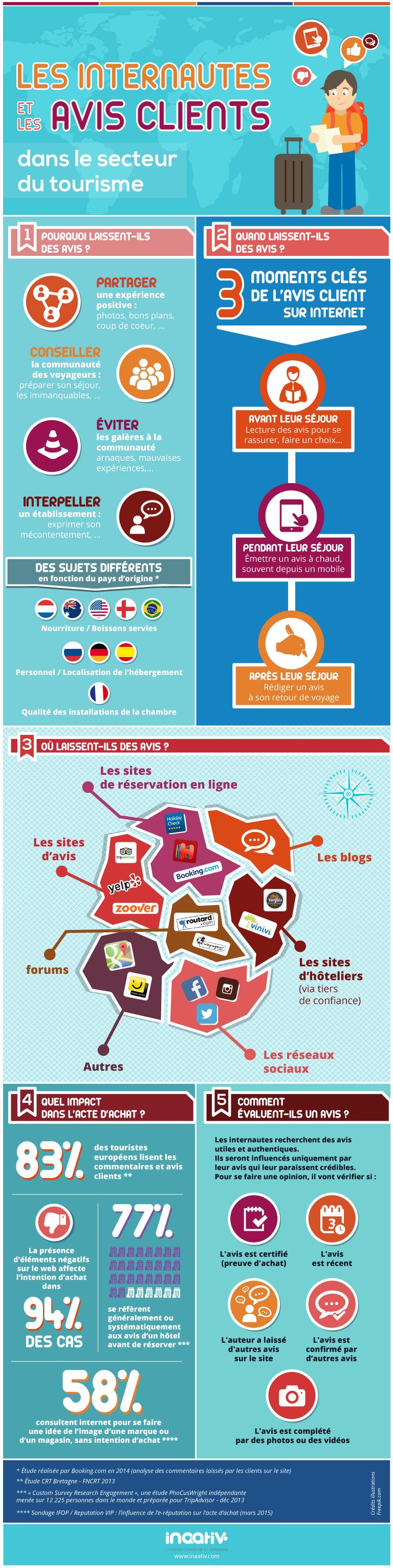 InfographieTourisme